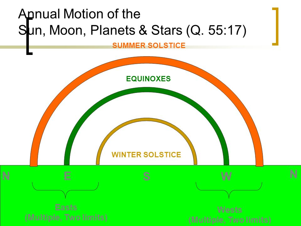 Annual Motion of the Sun, Moon, Planets & Stars (Q. 55:17)