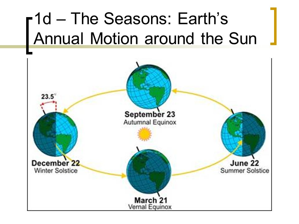 1d – The Seasons: Earth's Annual Motion around the Sun