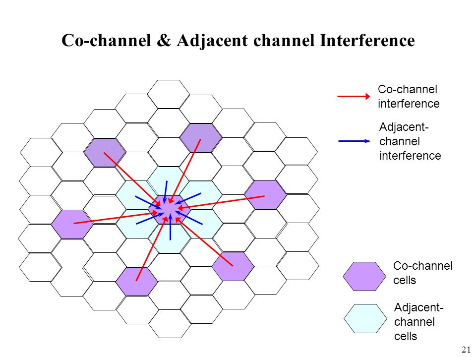 Co-channel & Adjacent channel Interference
