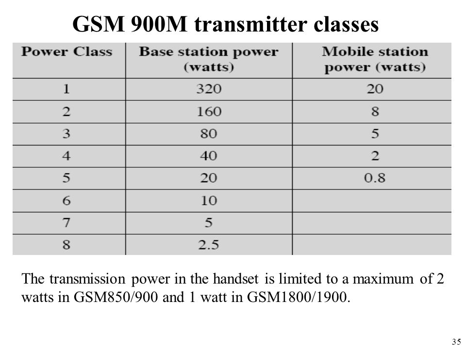 GSM 900M transmitter classes