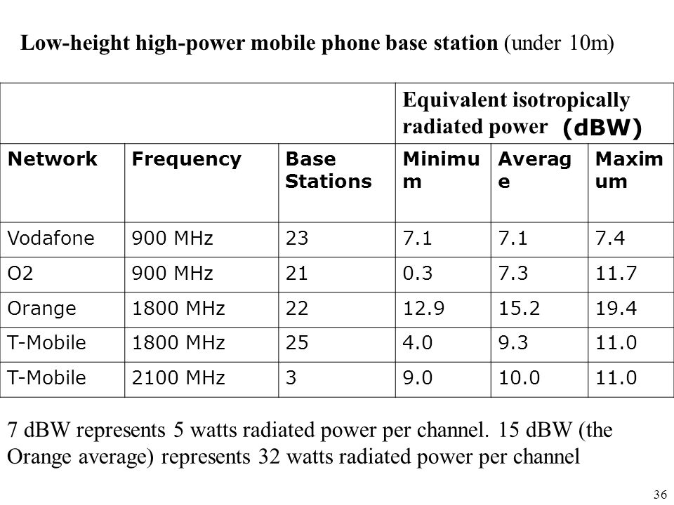 Low-height high-power mobile phone base station (under 10m)