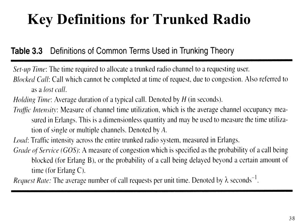 Key Definitions for Trunked Radio