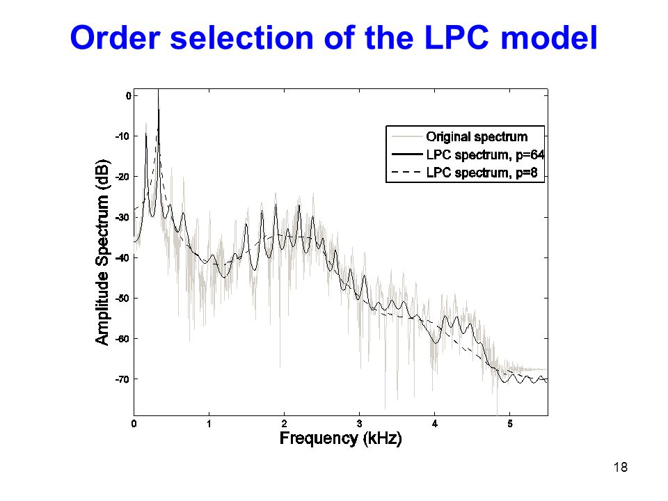 Order selection of the LPC model