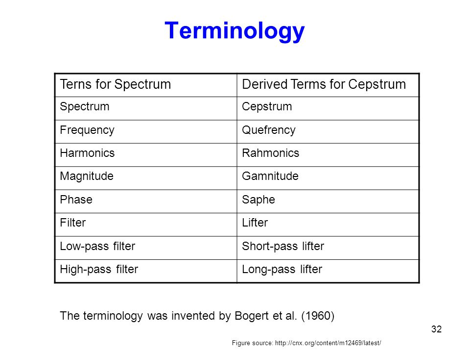 Terminology Terns for Spectrum Derived Terms for Cepstrum Spectrum