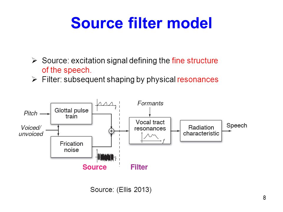 Source filter model Source: excitation signal defining the fine structure of the speech. Filter: subsequent shaping by physical resonances.