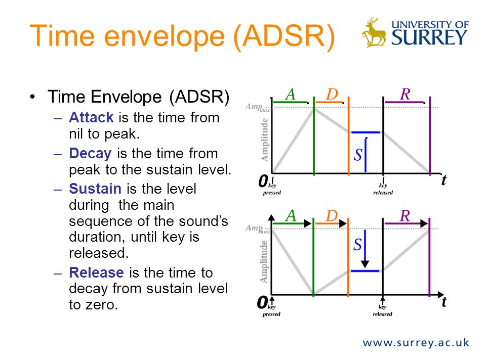 Time envelope (ADSR) Time Envelope (ADSR)