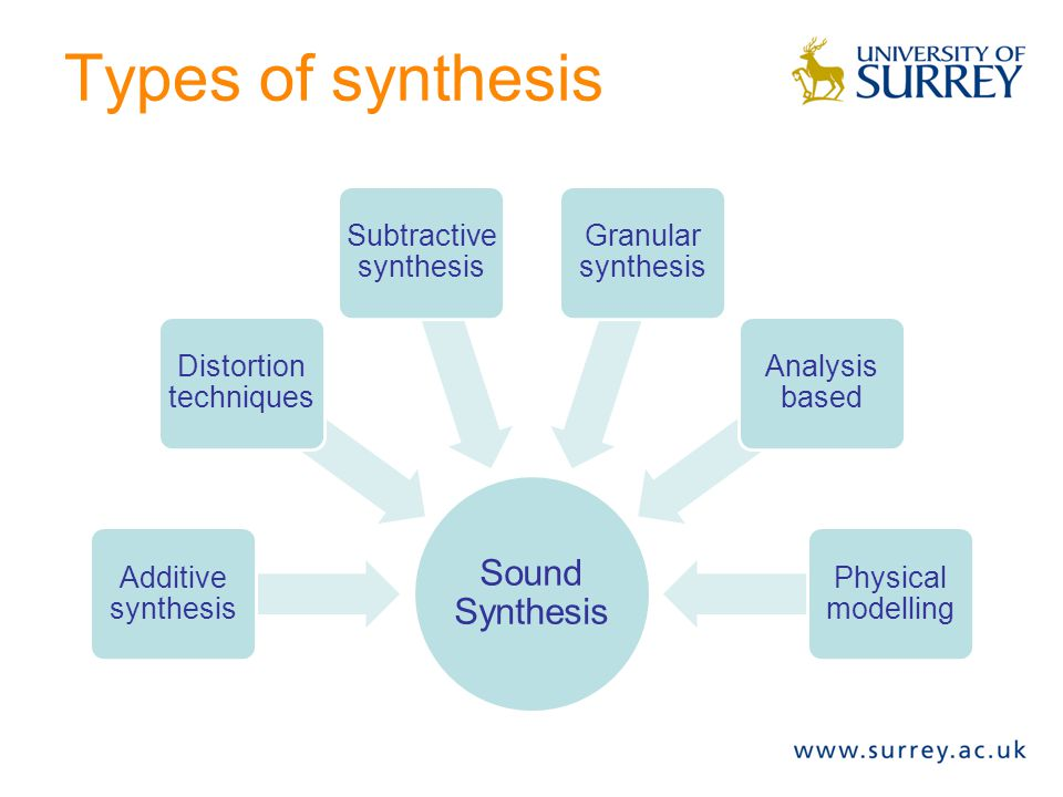 Types of synthesis Sound Synthesis Additive synthesis