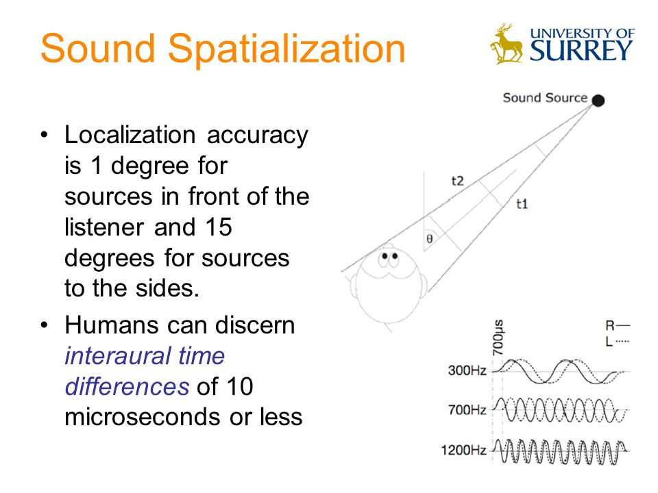 Sound Spatialization Localization accuracy is 1 degree for sources in front of the listener and 15 degrees for sources to the sides.