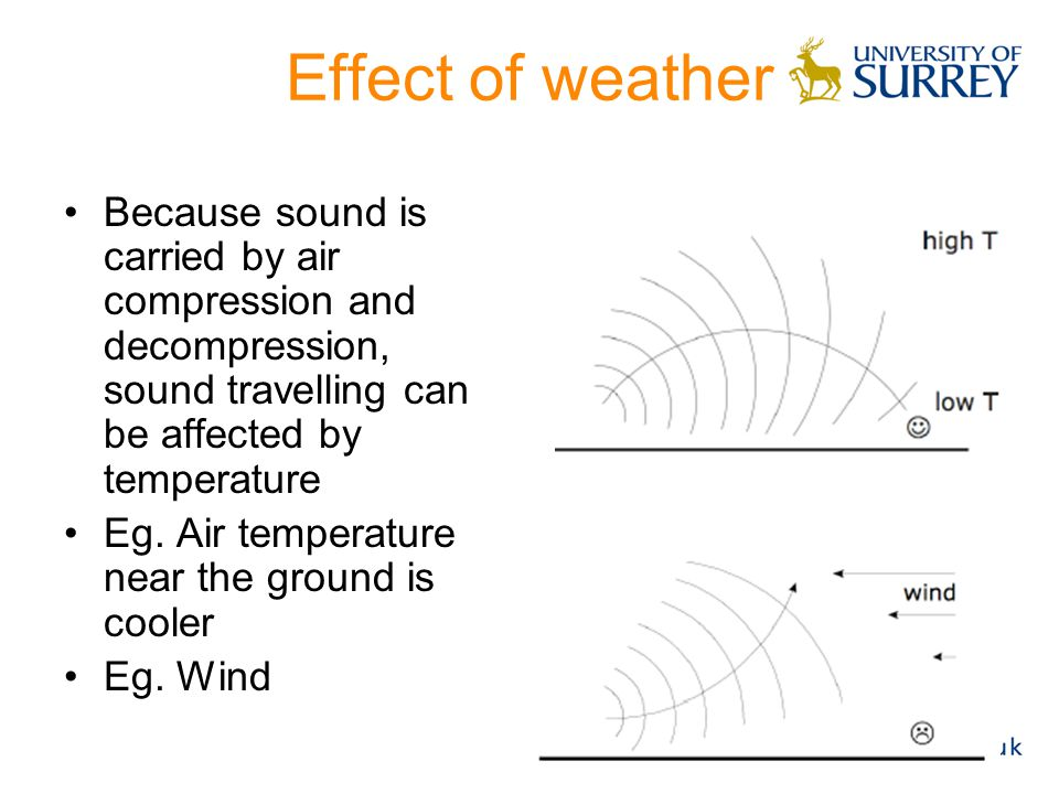 Effect of weather Because sound is carried by air compression and decompression, sound travelling can be affected by temperature.