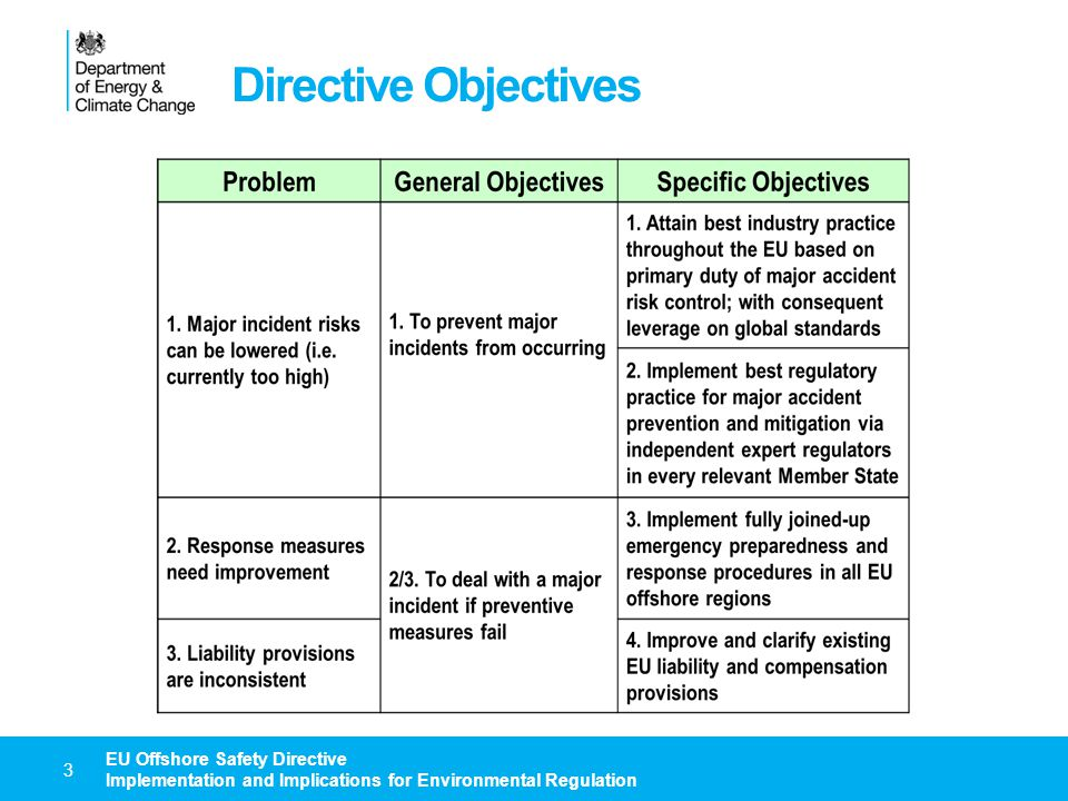 Directive Objectives EU Offshore Safety Directive Implementation and Implications for Environmental Regulation.