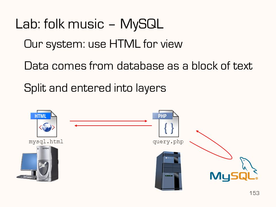 Lab: folk music – MySQL Our system: use HTML for view