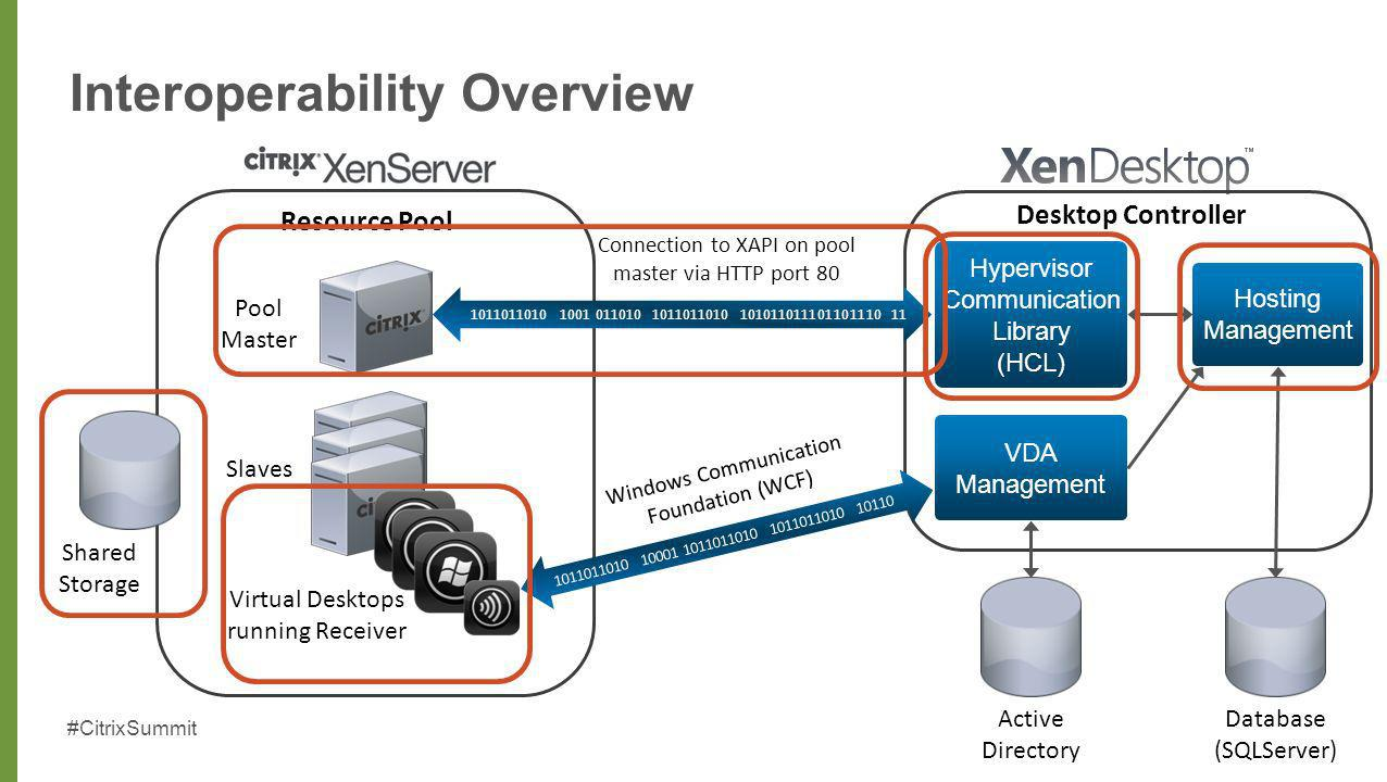 Optimizing xenserver deployments to best support xendesktop ppt 5 interoperability overview freerunsca Image collections