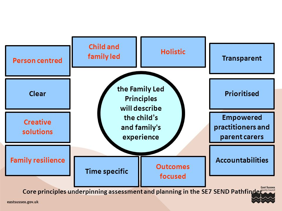 the Family Led Principles will describe the child's