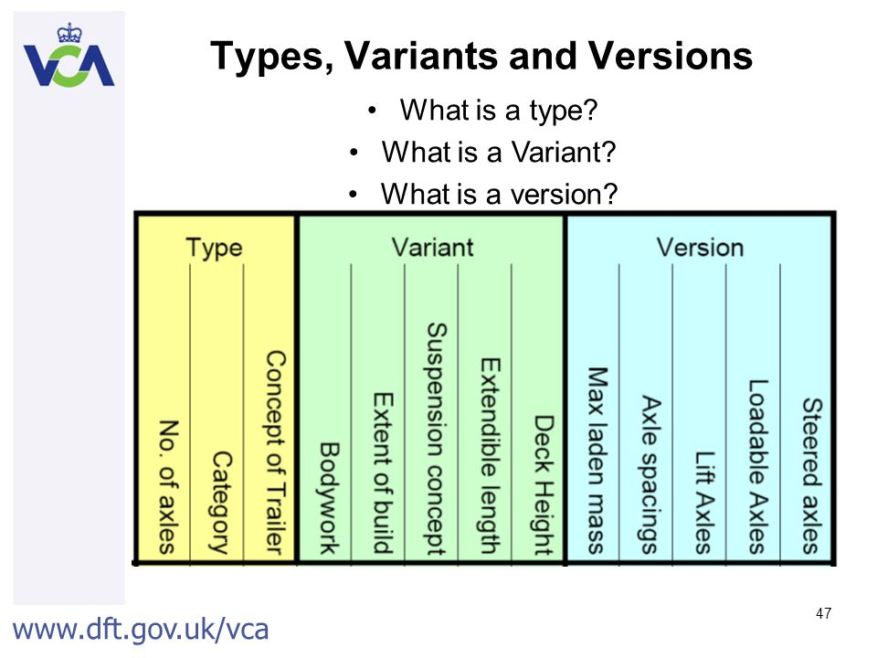 Types, Variants and Versions