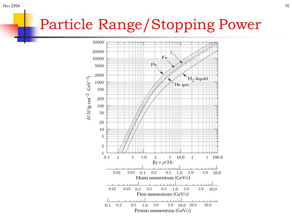 Particle Range/Stopping Power
