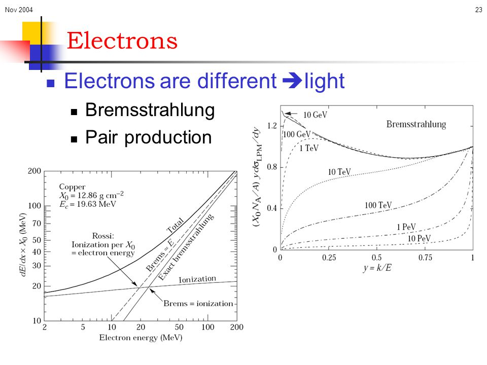 Electrons Electrons are different light Bremsstrahlung