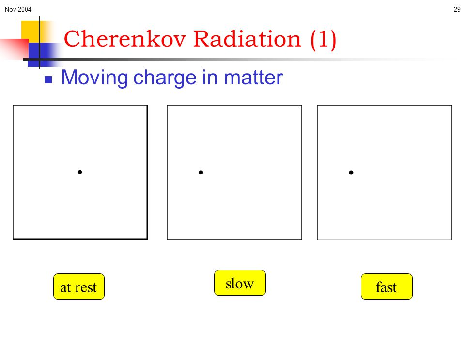 Cherenkov Radiation (1)