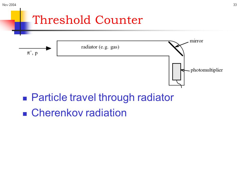 Threshold Counter Particle travel through radiator Cherenkov radiation