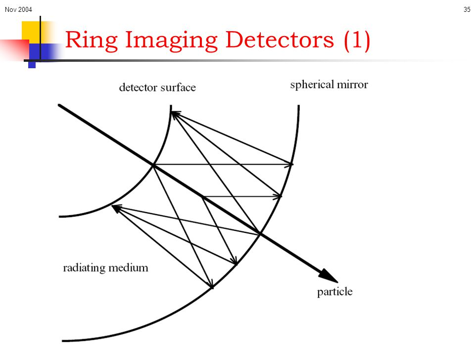 Ring Imaging Detectors (1)