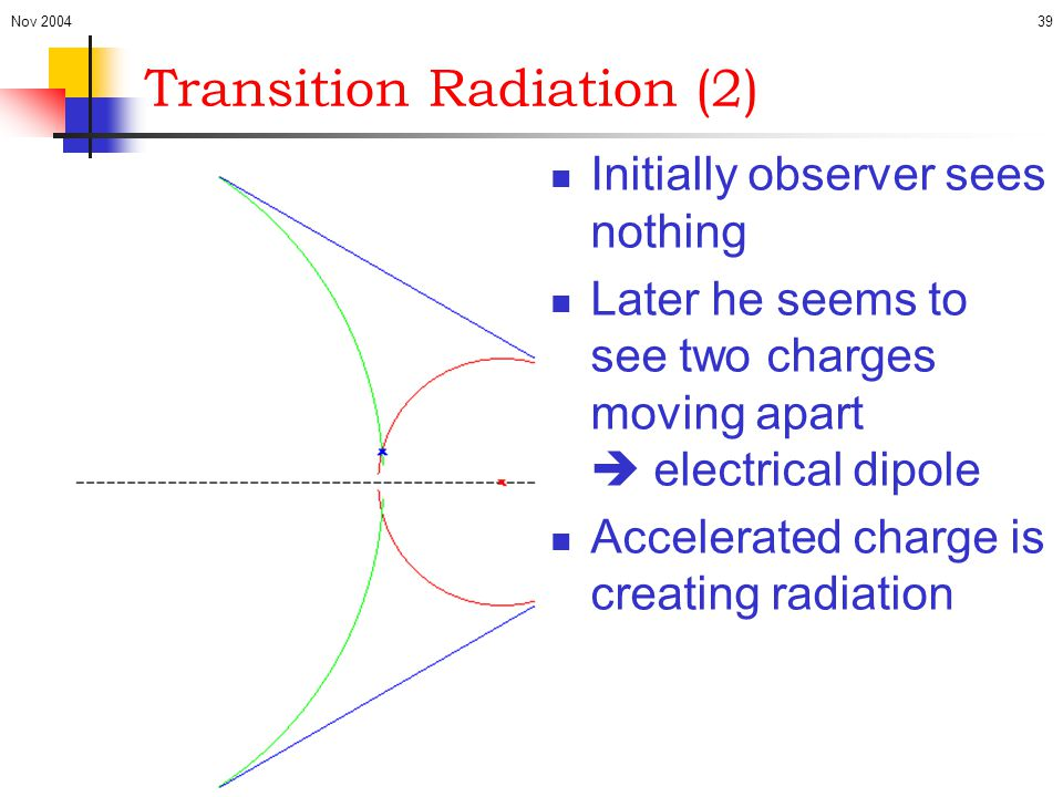 Transition Radiation (2)