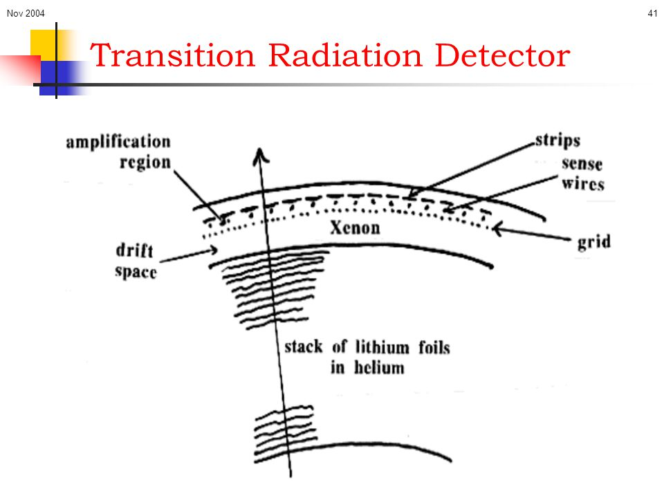 Transition Radiation Detector