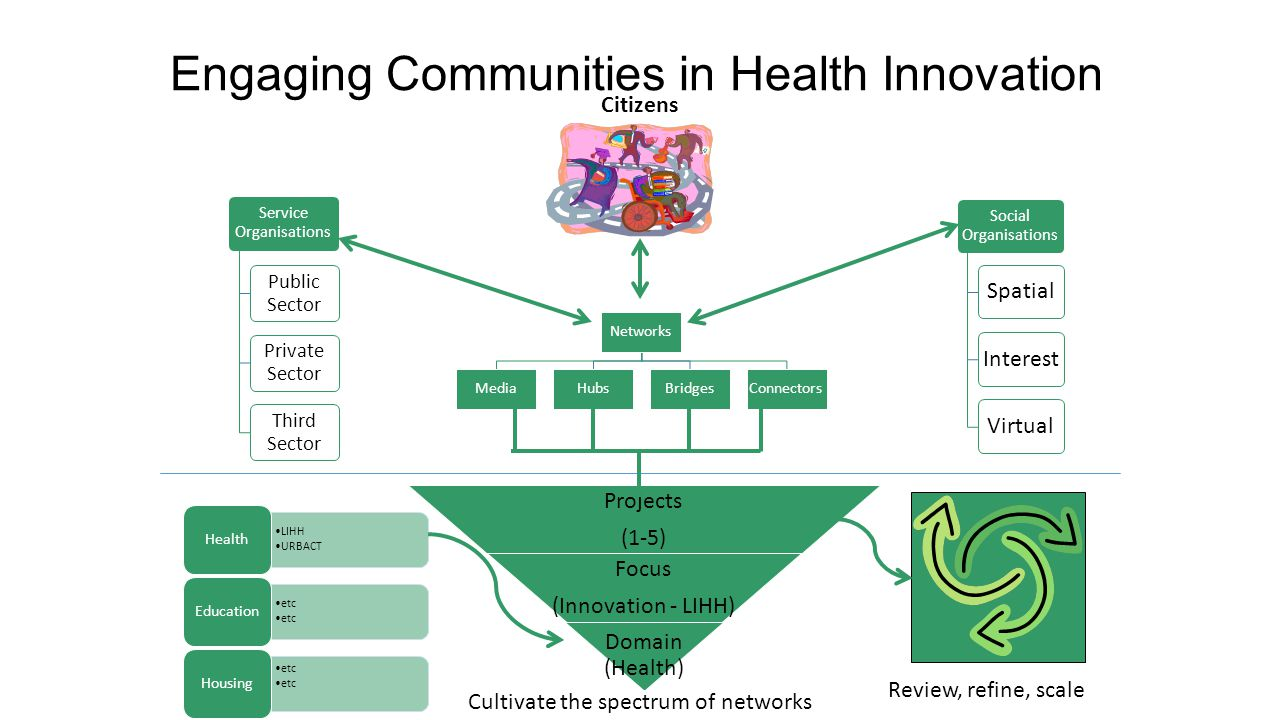Engaging Communities in Health Innovation