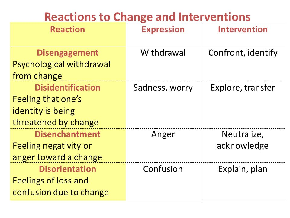 Reactions to Change and Interventions