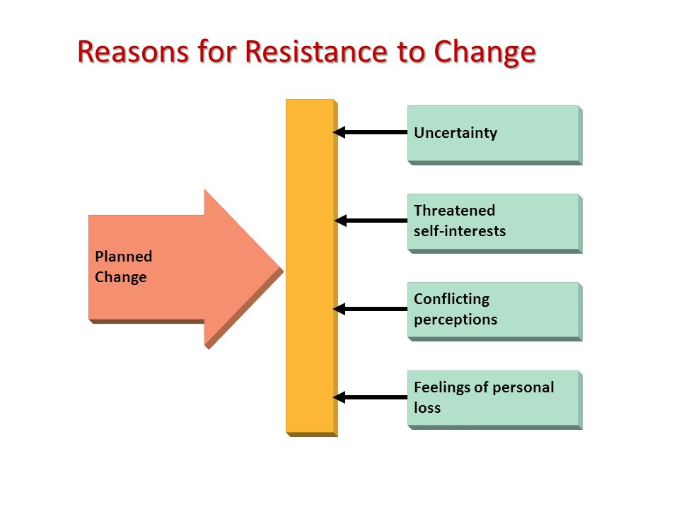 Reasons for Resistance to Change