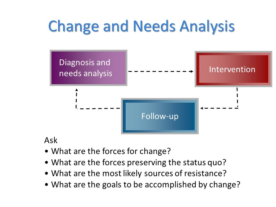 Change and Needs Analysis