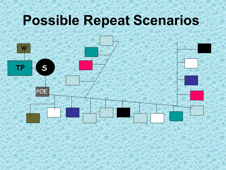 Possible Repeat Scenarios