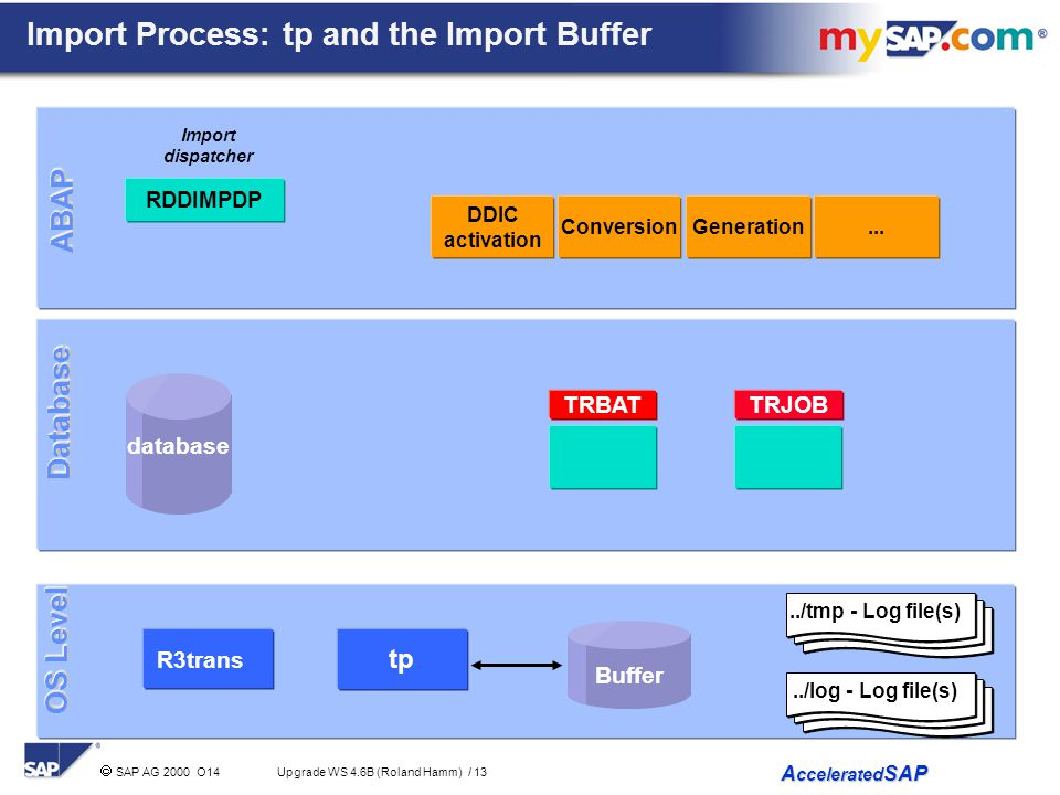Import Process: tp and the Import Buffer