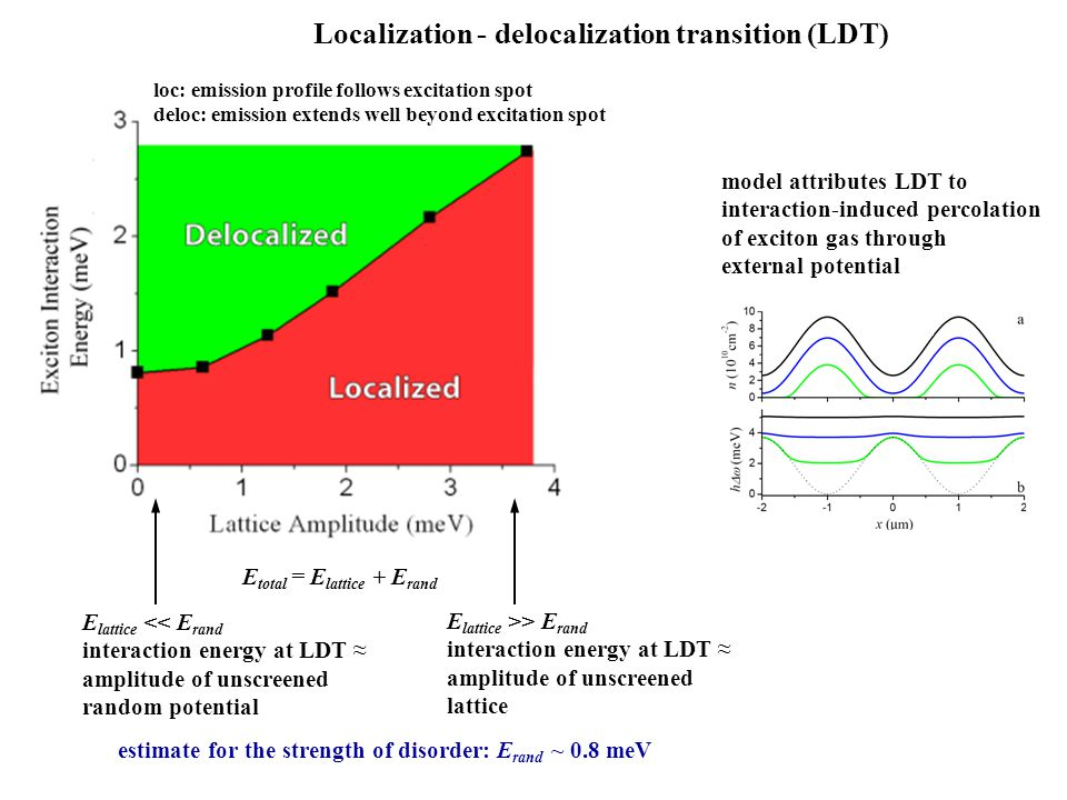 Localization - delocalization transition (LDT)