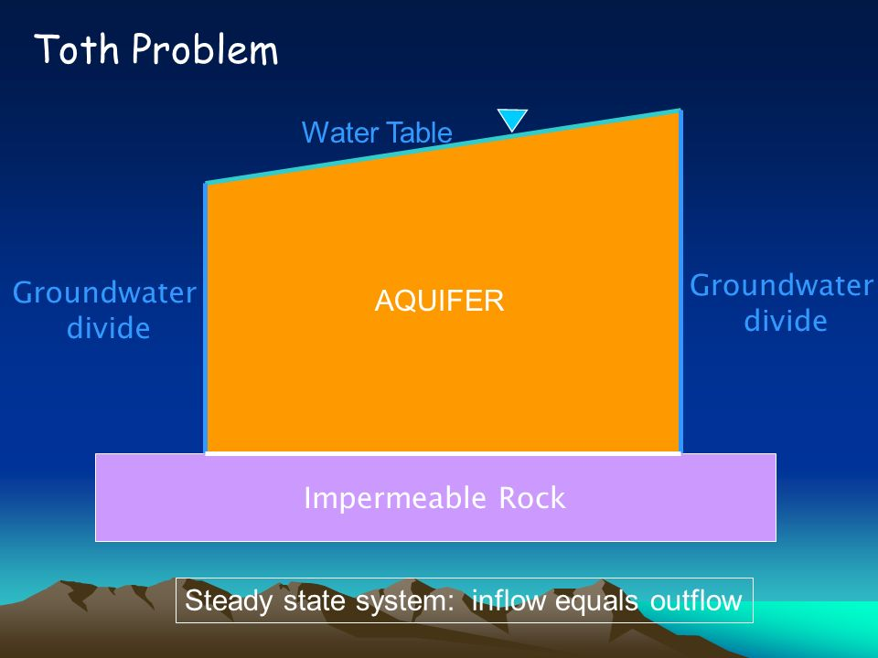 Toth Problem Water Table Groundwater Groundwater AQUIFER divide divide