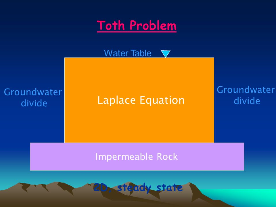 Toth Problem Laplace Equation 2D, steady state Water Table Groundwater
