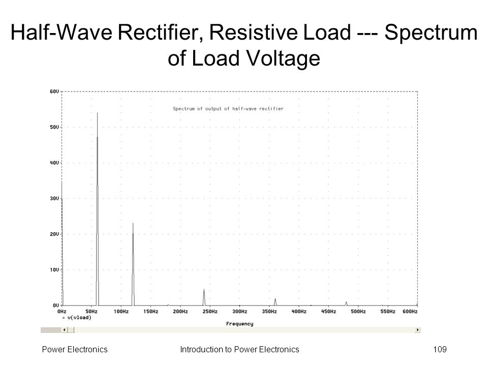 Half-Wave Rectifier, Resistive Load --- Spectrum of Load Voltage