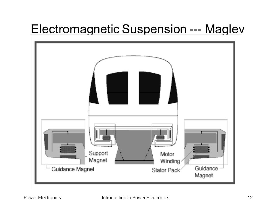 Electromagnetic Suspension --- Maglev