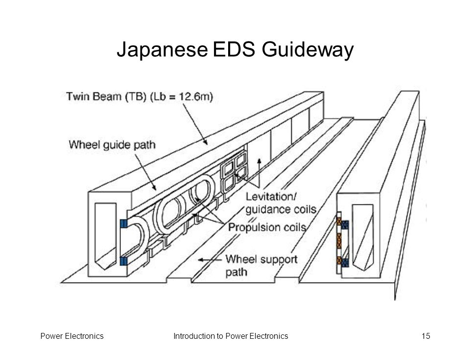 Japanese EDS Guideway Power Electronics