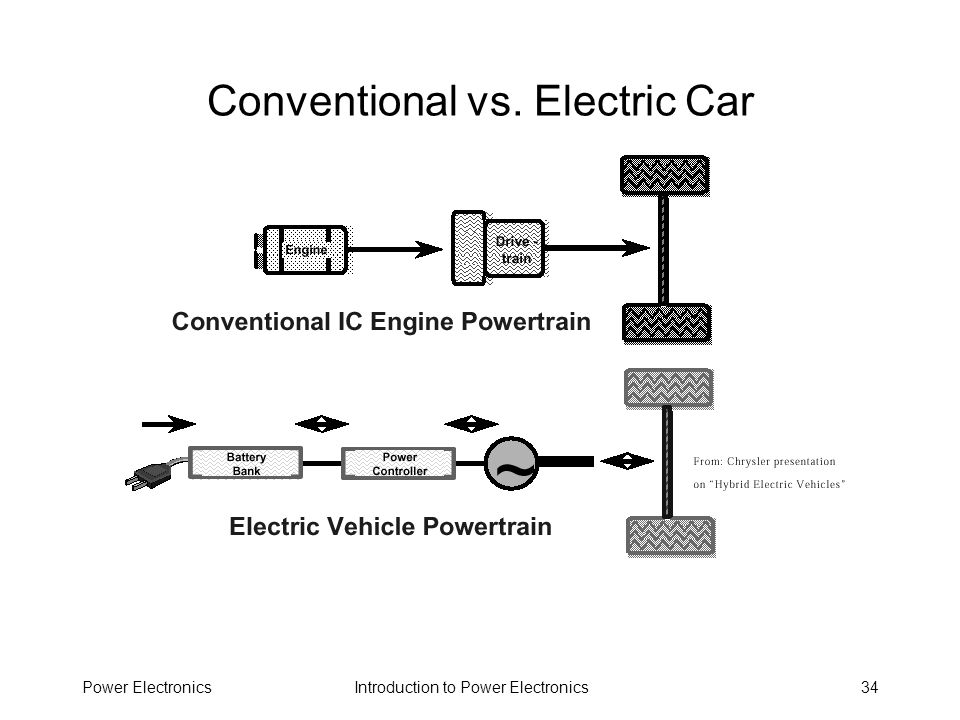 Conventional vs. Electric Car