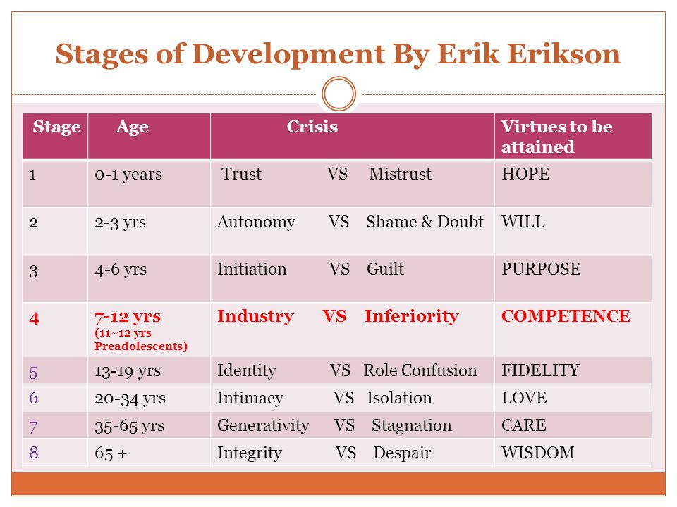 Stages of Development By Erik Erikson