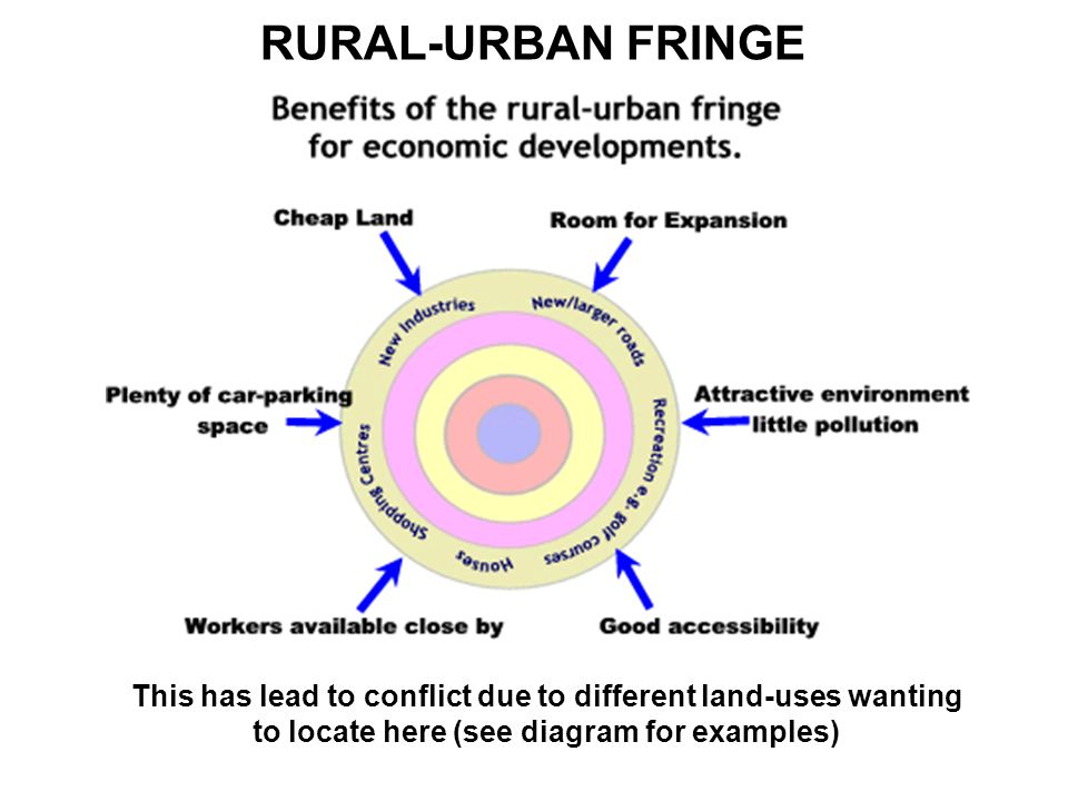 RURAL-URBAN FRINGE This has lead to conflict due to different land-uses wanting to locate here (see diagram for examples)