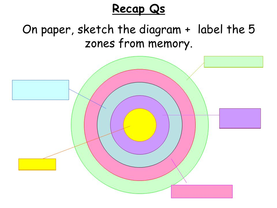 On paper, sketch the diagram + label the 5 zones from memory.