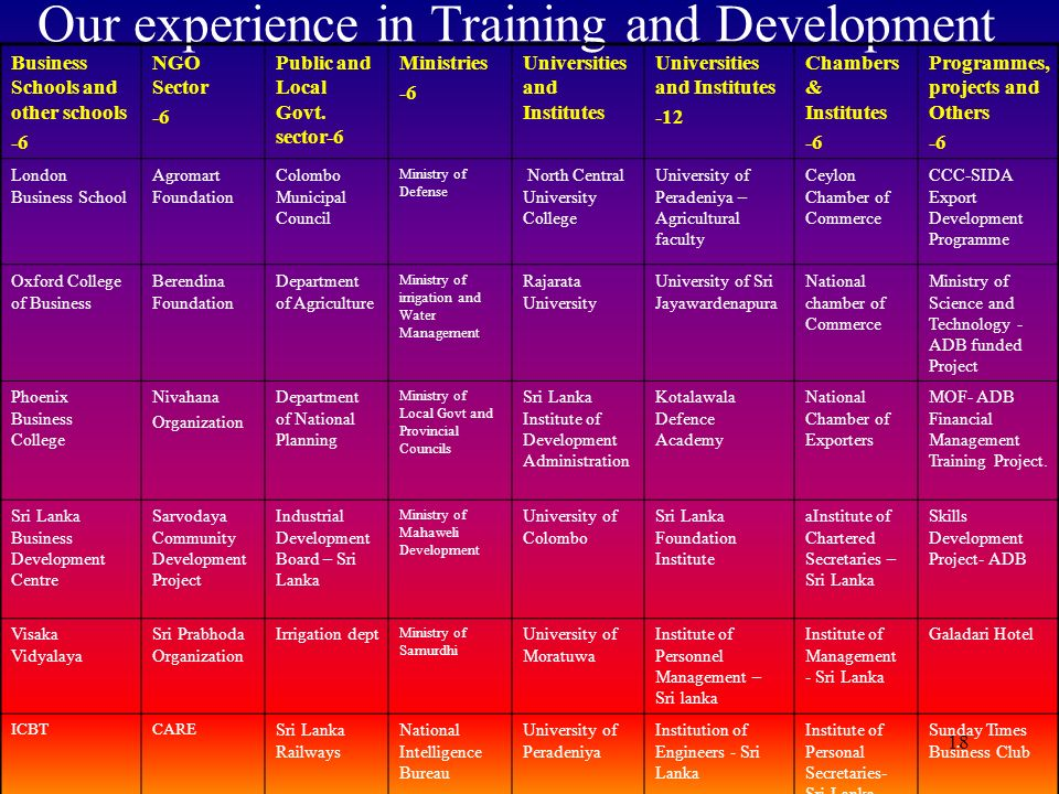 Our experience in Training and Development