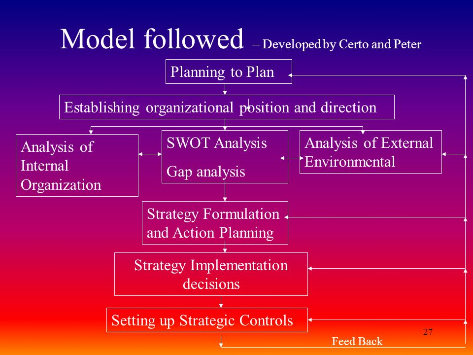 Model followed – Developed by Certo and Peter