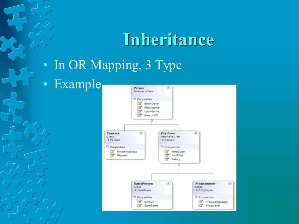 Inheritance In OR Mapping, 3 Type Example