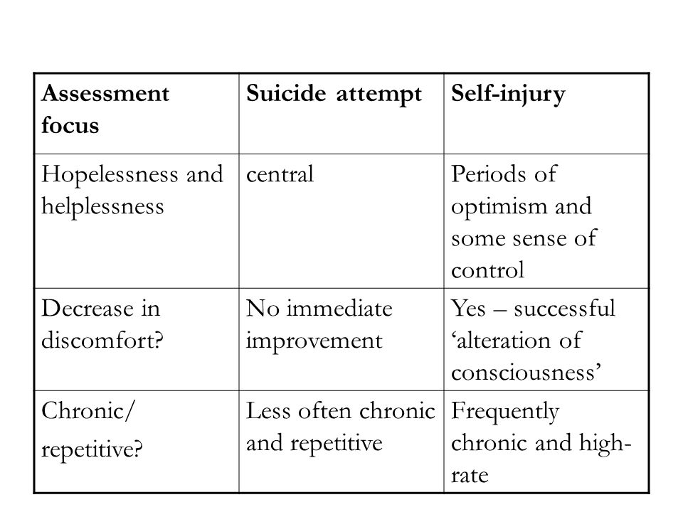 Assessment focus Suicide attempt. Self-injury. Hopelessness and helplessness. central. Periods of optimism and some sense of control.