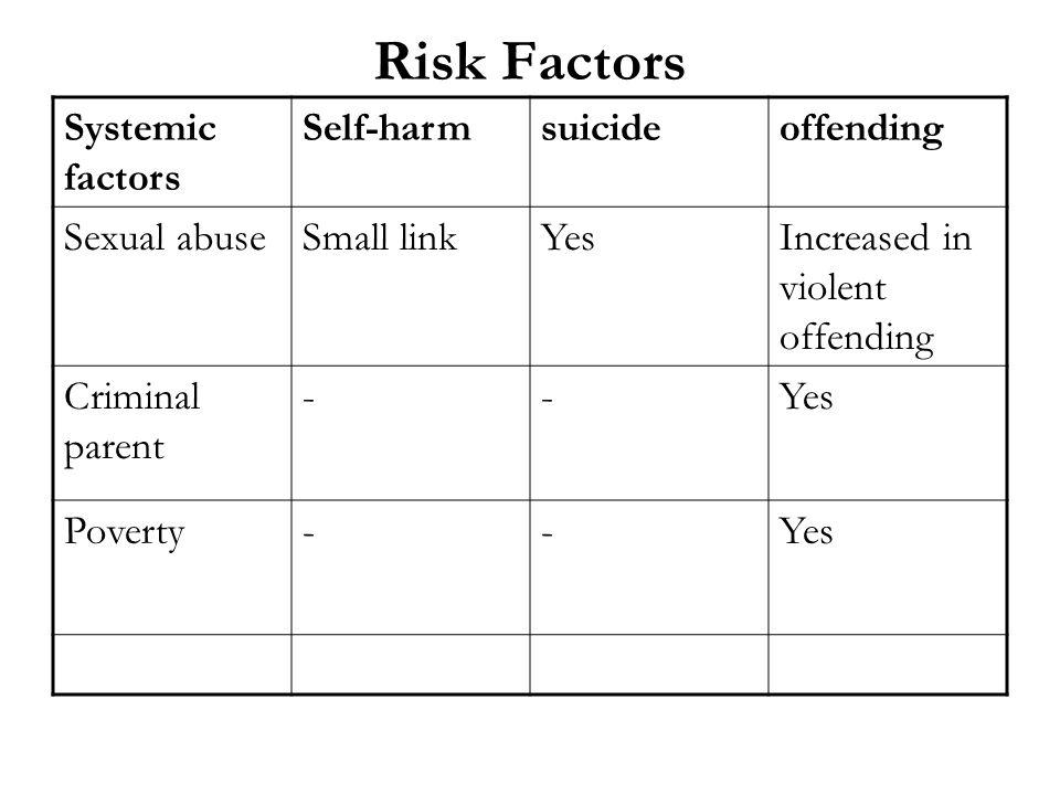 Risk Factors Systemic factors Self-harm suicide offending Sexual abuse