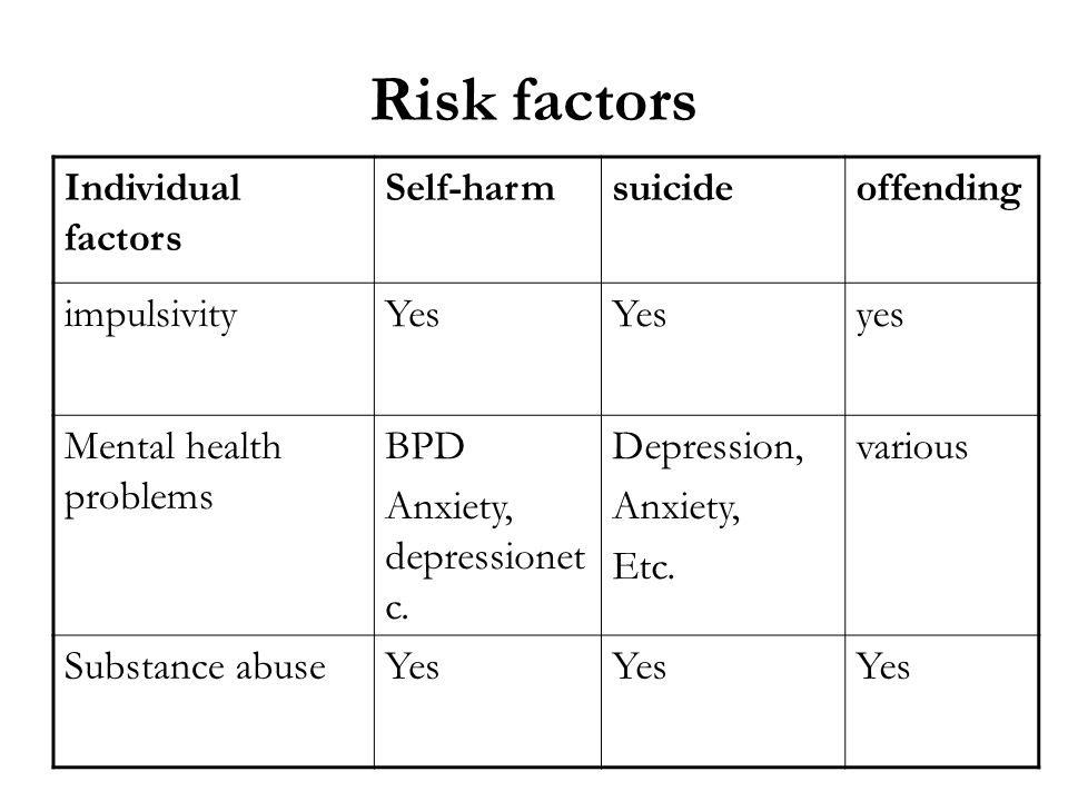 Risk factors Individual factors Self-harm suicide offending