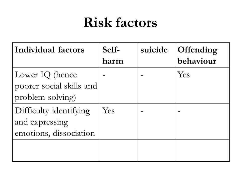 Risk factors Individual factors Self-harm suicide Offending behaviour