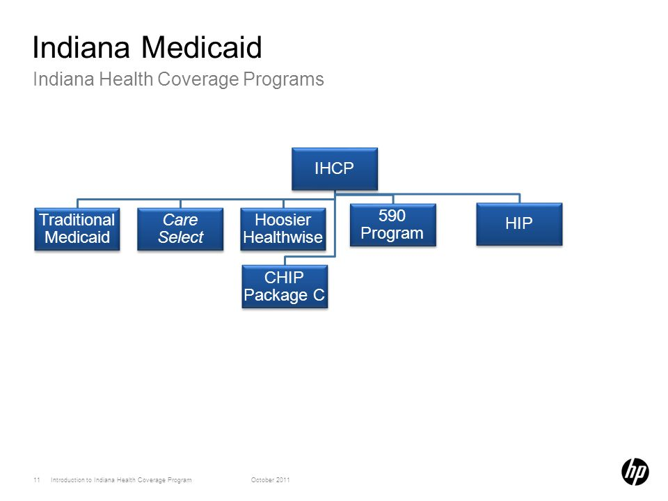 Indiana Medicaid Indiana Health Coverage Programs IHCP