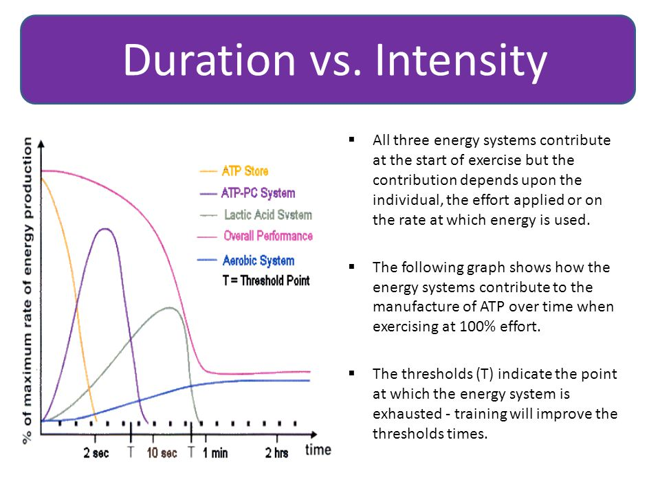 Duration vs. Intensity